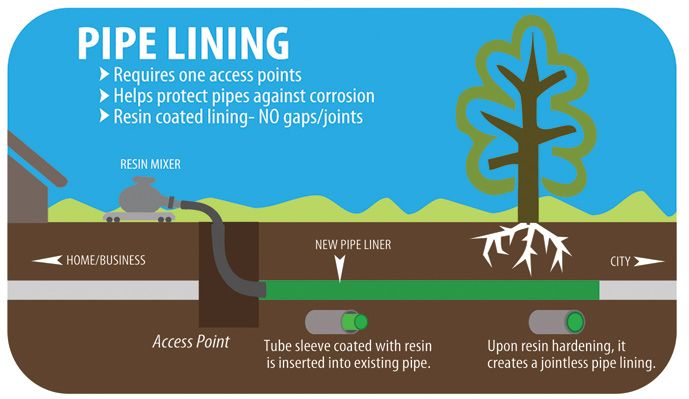 pipe-lining